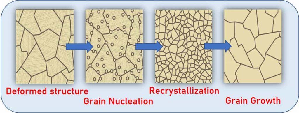annealing grain growth heat treatment