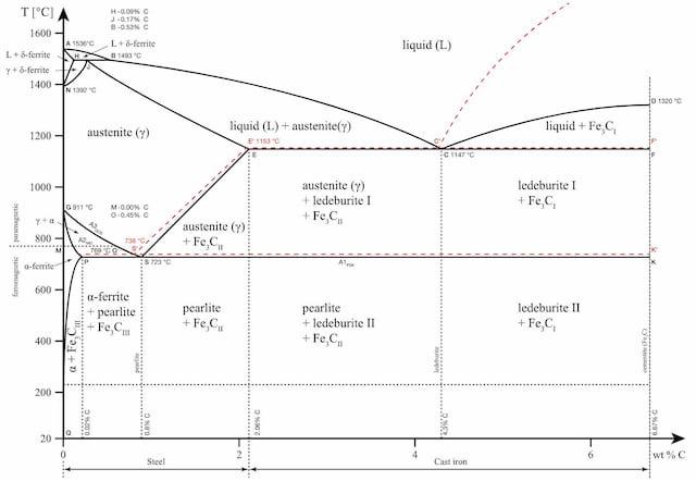 heat treatment of steel phase diagram