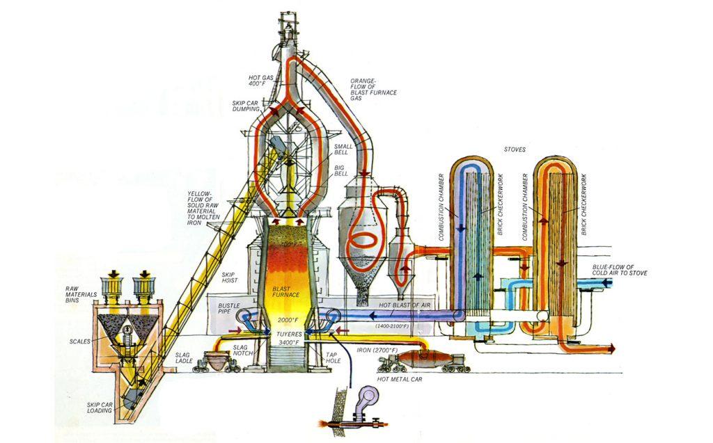 mini blast furnace process